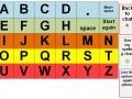 ABC Chart 2